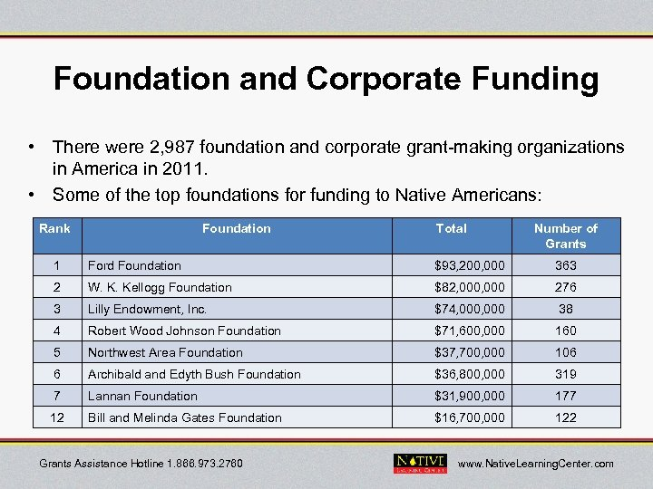 Foundation and Corporate Funding • There were 2, 987 foundation and corporate grant-making organizations