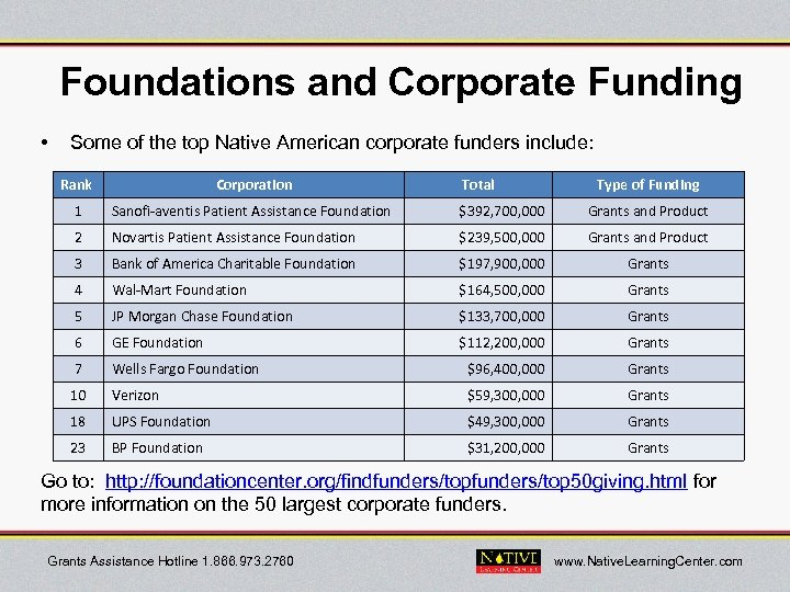 Foundations and Corporate Funding • Some of the top Native American corporate funders include: