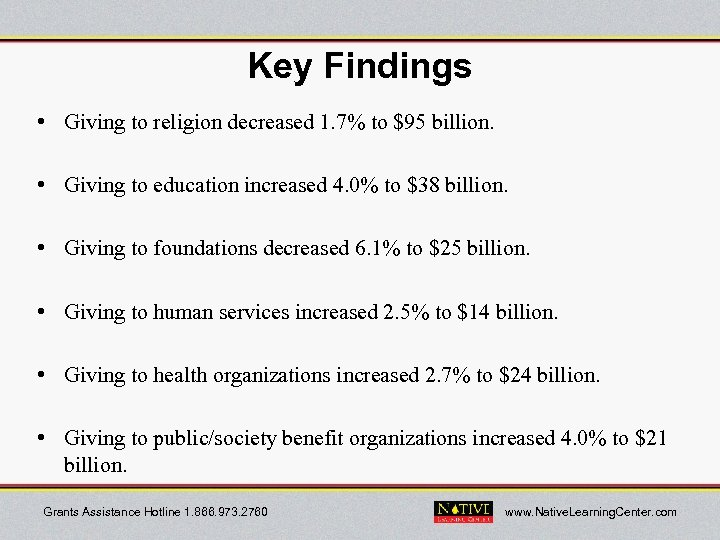 Key Findings • Giving to religion decreased 1. 7% to $95 billion. • Giving
