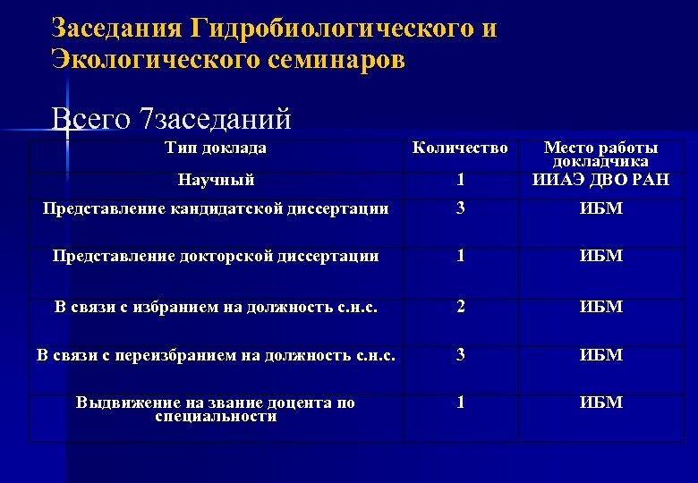Заседания Гидробиологического и Экологического семинаров Всего 7 заседаний Тип доклада Количество Научный 1 Место