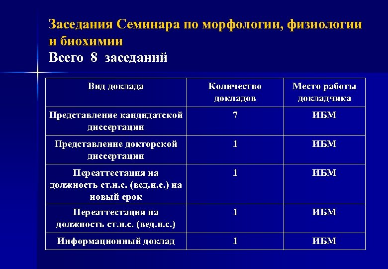 Заседания Семинара по морфологии, физиологии и биохимии Всего 8 заседаний Вид доклада Количество докладов