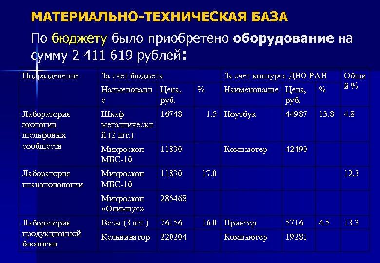 МАТЕРИАЛЬНО-ТЕХНИЧЕСКАЯ БАЗА По бюджету было приобретено оборудование на сумму 2 411 619 рублей: Подразделение