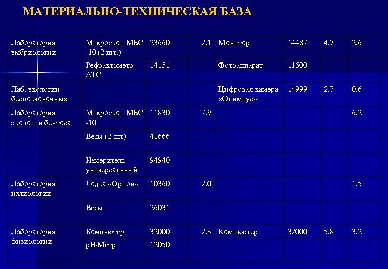 МАТЕРИАЛЬНО-ТЕХНИЧЕСКАЯ БАЗА Лаборатория эмбриологии Микроскоп МБС 23660 -10 (2 шт. ) Рефрактометр АТС 2.