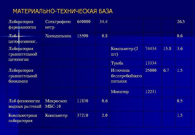 МАТЕРИАЛЬНО-ТЕХНИЧЕСКАЯ БАЗА Лаборатория фармакологии Спектрофото метр 640000 34. 4 26. 5 Лаб. цитофизиолог. Холодильник