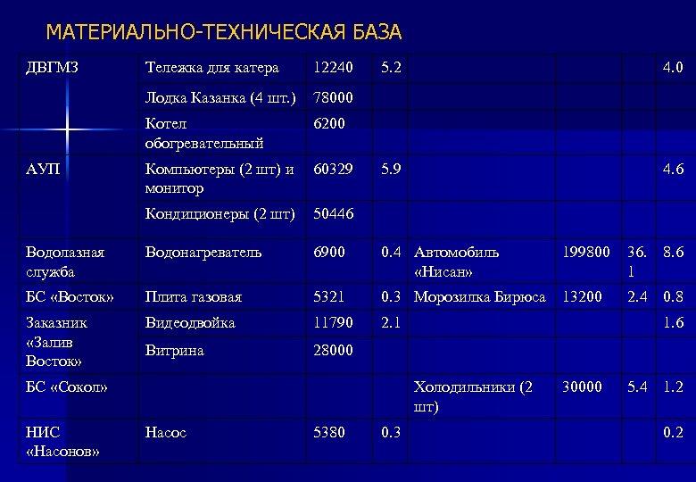 МАТЕРИАЛЬНО-ТЕХНИЧЕСКАЯ БАЗА ДВГМЗ 12240 Лодка Казанка (4 шт. ) 78000 Котел обогревательный АУП Тележка