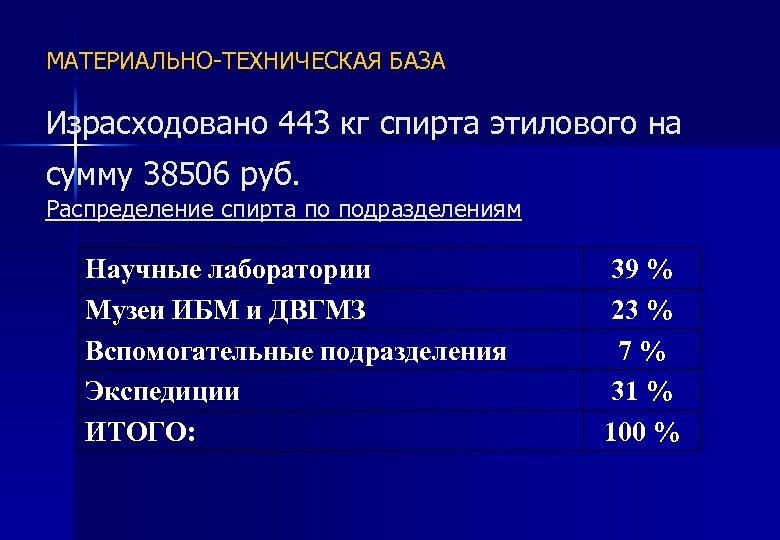 МАТЕРИАЛЬНО-ТЕХНИЧЕСКАЯ БАЗА Израсходовано 443 кг спирта этилового на сумму 38506 руб. Распределение спирта по