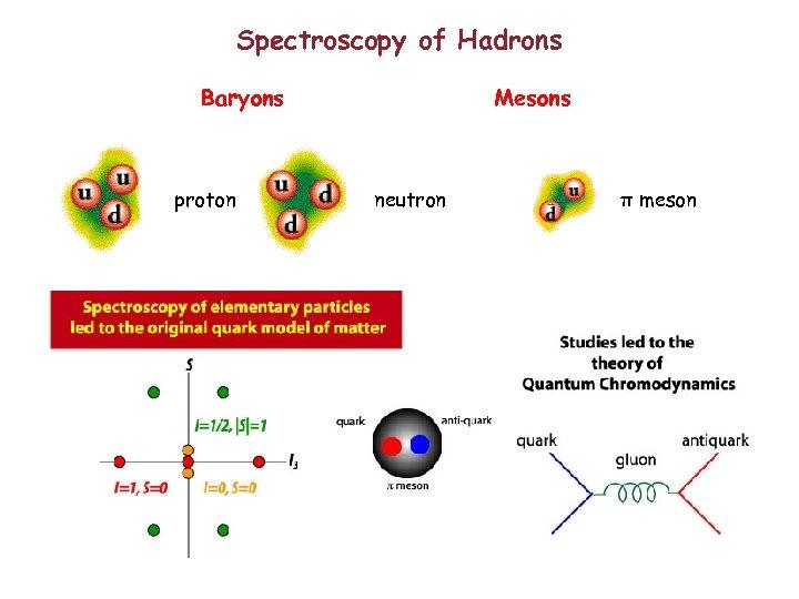 Spectroscopy of Hadrons Baryons proton Mesons neutron π meson
