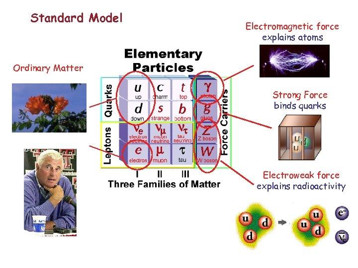 Standard Model Electromagnetic force explains atoms Ordinary Matter Strong Force binds quarks Electroweak force