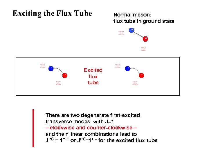Exciting the Flux Tube Normal meson: flux tube in ground state Excited flux tube