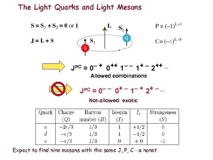 The Light Quarks and Light Mesons JPC = 0– + 0++ 1– – 1+