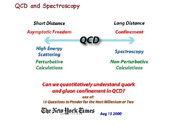 QCD and Spectroscopy