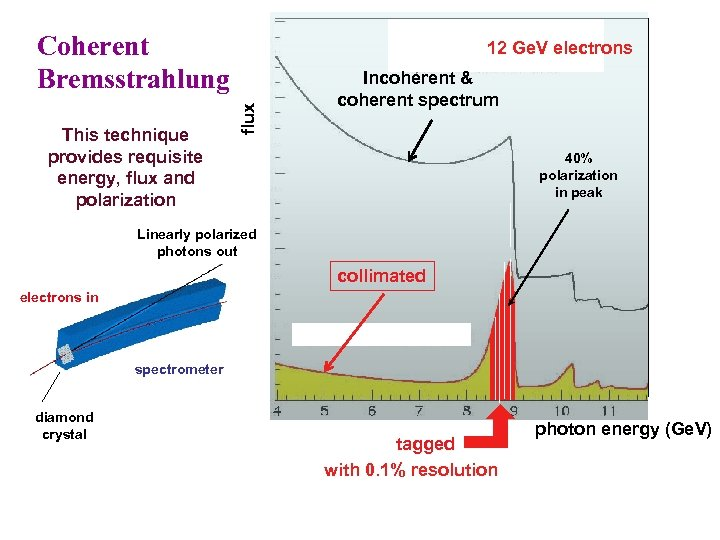 Coherent Bremsstrahlung flux This technique provides requisite energy, flux and polarization 12 Ge. V