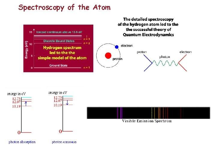 Spectroscopy of the Atom