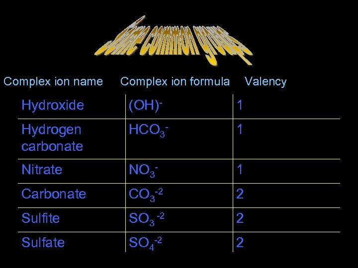 Some common groups Complex ion name Complex ion formula Valency Hydroxide (OH)- 1 Hydrogen