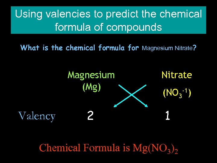 Using valencies to predict the chemical formula of compounds What is the chemical formula