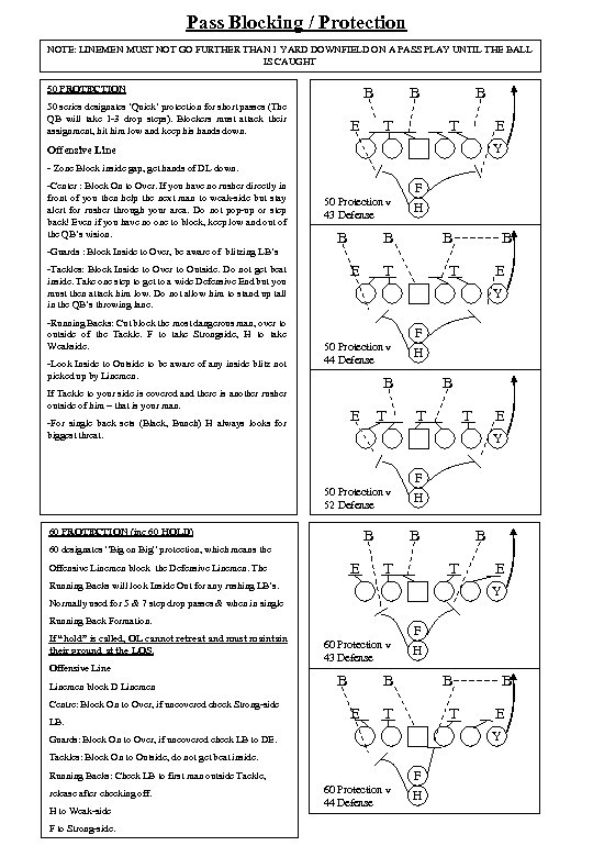 Pass Blocking / Protection NOTE: LINEMEN MUST NOT GO FURTHER THAN 1 YARD DOWNFIELD
