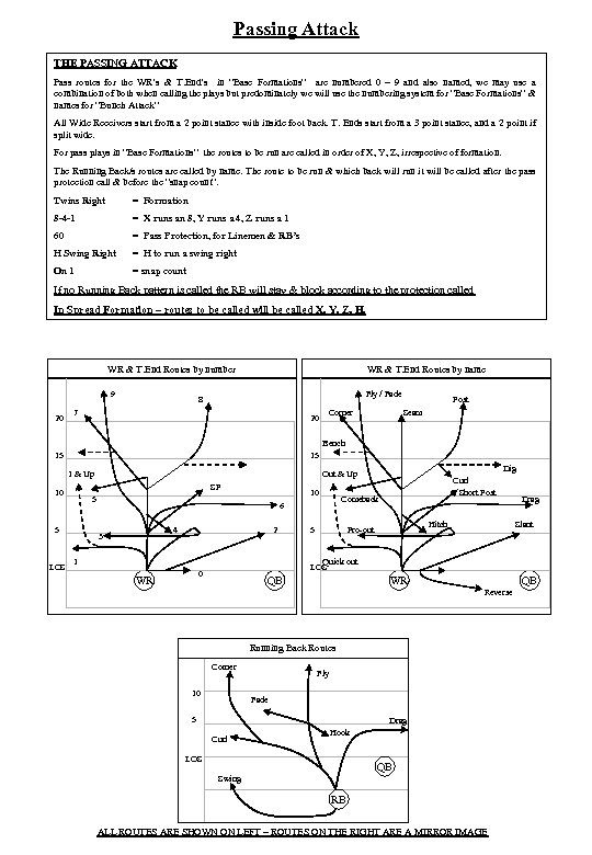 Passing Attack THE PASSING ATTACK Pass routes for the WR's & T. End's in
