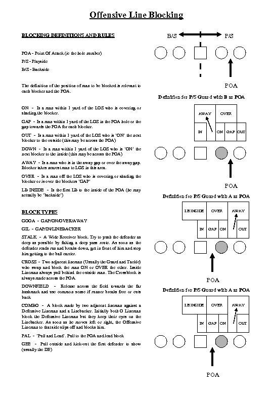 Offensive Line Blocking BLOCKING DEFINITIONS AND RULES B/S POA - Point Of Attack (ie