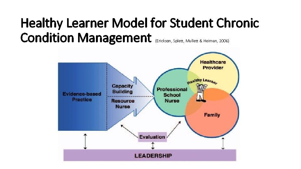 Healthy Learner Model for Student Chronic Condition Management (Erickson, Splett, Mullett & Heiman, 2006)