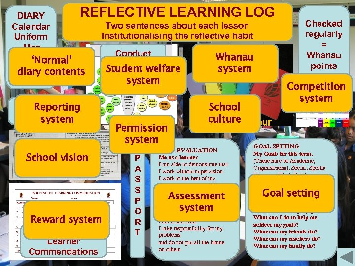 REFLECTIVE LEARNING LOG DIARY Two sentences about each lesson Calendar Institutionalising the reflective habit