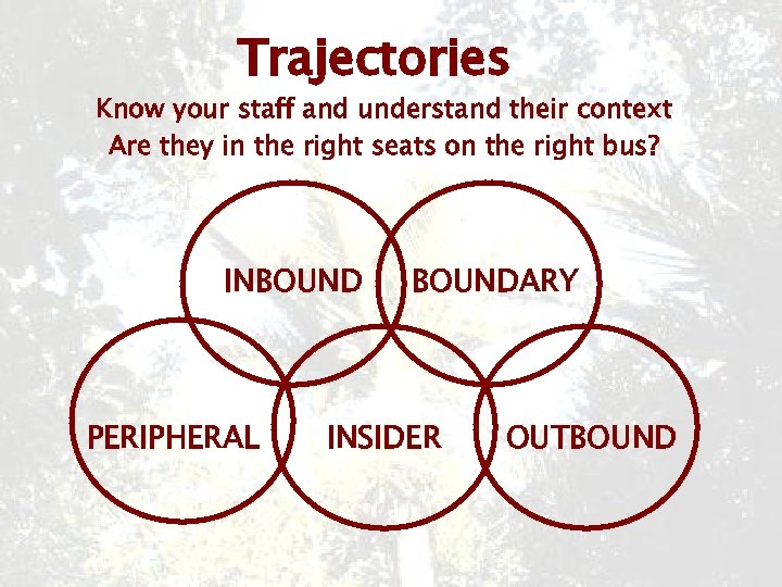Trajectories Know your staff and understand their context Are they in the right seats