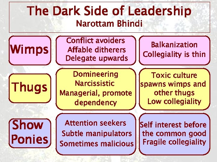 The Dark Side of Leadership Narottam Bhindi Wimps Conflict avoiders Affable ditherers Delegate upwards