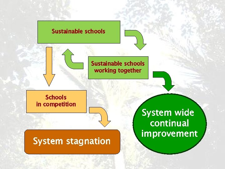 Sustainable schools working together Schools in competition System stagnation System wide continual improvement