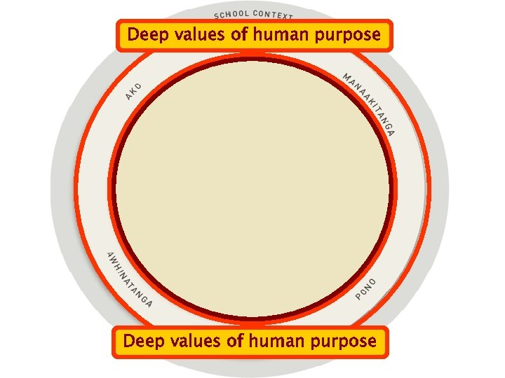Deep values of human purpose Complexities of continuous improvement Deep values of human purpose