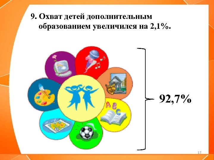 9. Охват детей дополнительным образованием увеличился на 2, 1%. 92, 7% 17