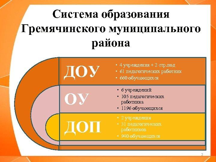 Система образования Гремячинского муниципального района ДОУ • 4 учреждения + 2 стр. под •