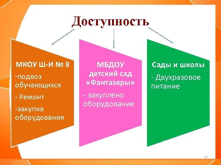 Доступность МКОУ Ш-И № 8 -подвоз обучающихся - Ремонт -закупка оборудования МБДОУ детский сад