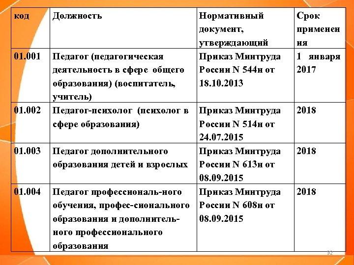 код Должность 01. 001 Педагог (педагогическая деятельность в сфере общего образования) (воспитатель, учитель) Педагог-психолог