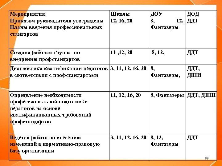 Мероприятия Школы Приказом руководителя утверждены 12, 16, 20 Планы введения профессиональных стандартов ДОУ ДОД
