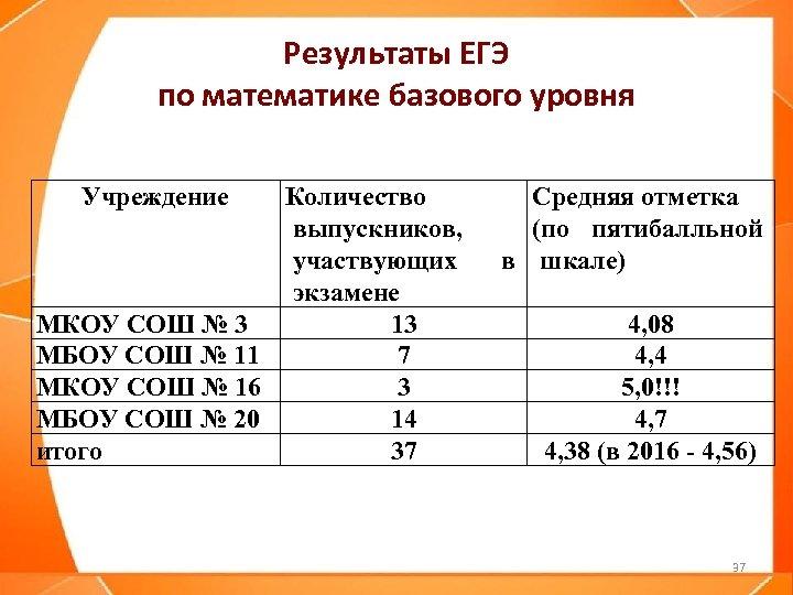 Результаты ЕГЭ по математике базового уровня Учреждение Количество выпускников, участвующих экзамене МКОУ СОШ №
