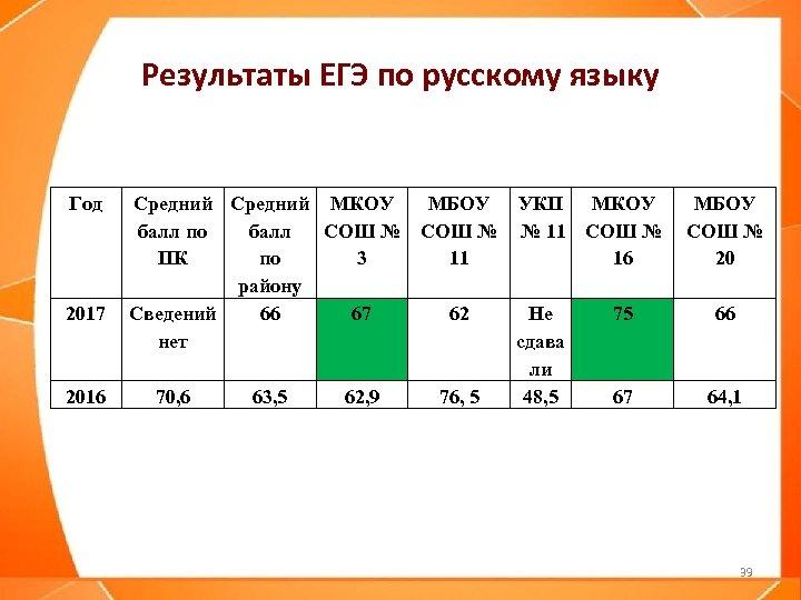 Результаты ЕГЭ по русскому языку Год 2017 2016 Средний МКОУ МБОУ УКП МКОУ МБОУ