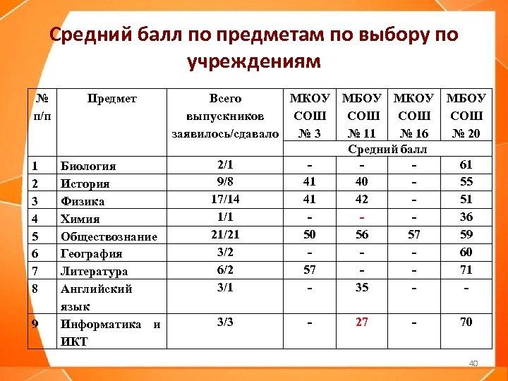 Средний балл по предметам по выбору по учреждениям № п/п 1 2 3 4
