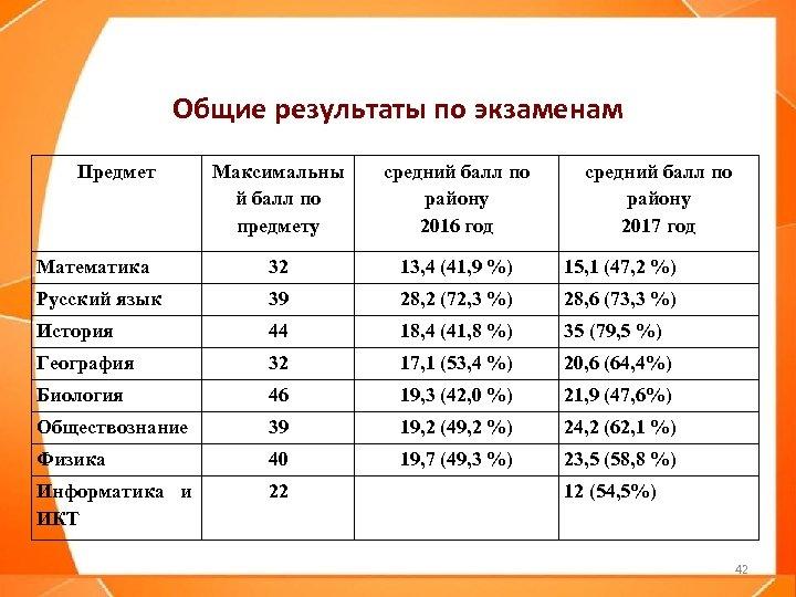 Общие результаты по экзаменам Предмет Максимальны й балл по предмету средний балл по району