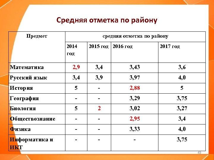 Средняя отметка по району Предмет средняя отметка по району 2014 год 2015 год 2016