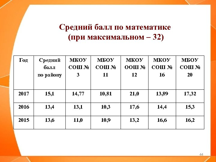 Средний балл по математике (при максимальном – 32) Год Средний МКОУ МБОУ балл СОШ