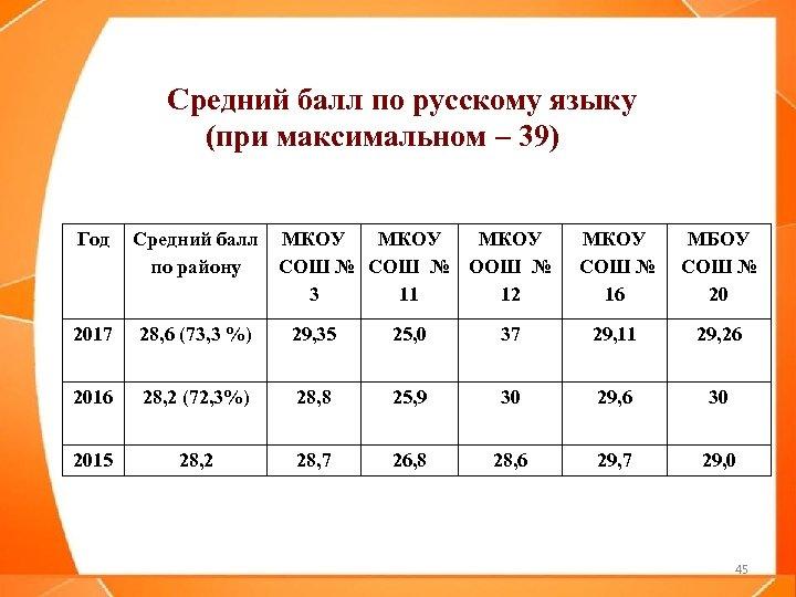 Средний балл по русскому языку (при максимальном – 39) Год Средний балл МКОУ по