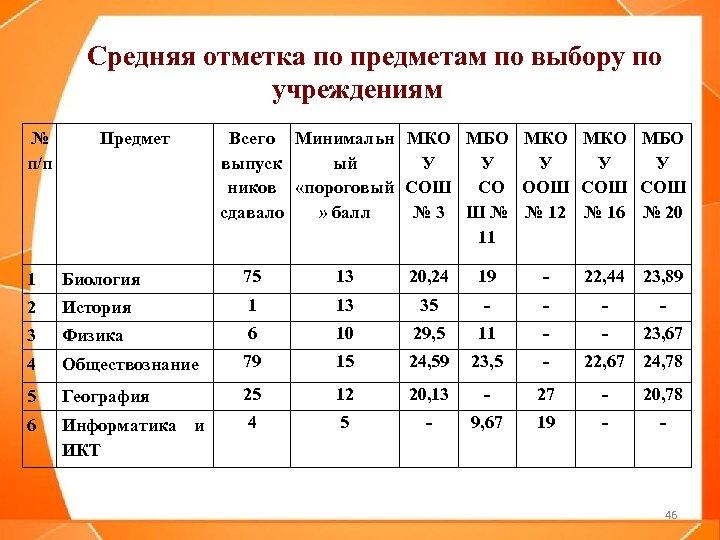 Средняя отметка по предметам по выбору по учреждениям № п/п Предмет Всего Минимальн МКО