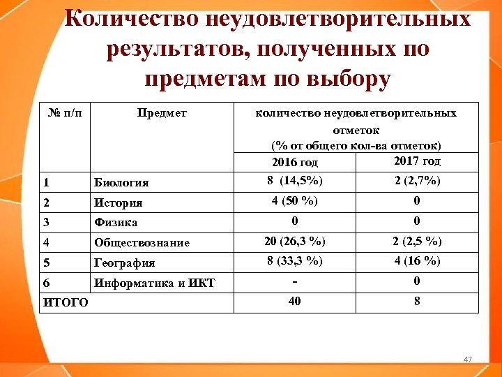 Количество неудовлетворительных результатов, полученных по предметам по выбору № п/п Предмет количество неудовлетворительных отметок