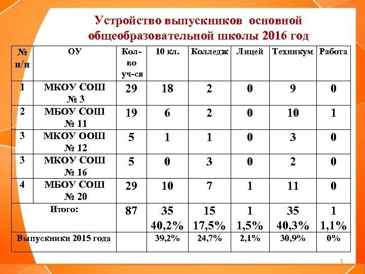Устройство выпускников основной общеобразовательной школы 2016 год № п/п ОУ Колво уч-ся 10 кл.