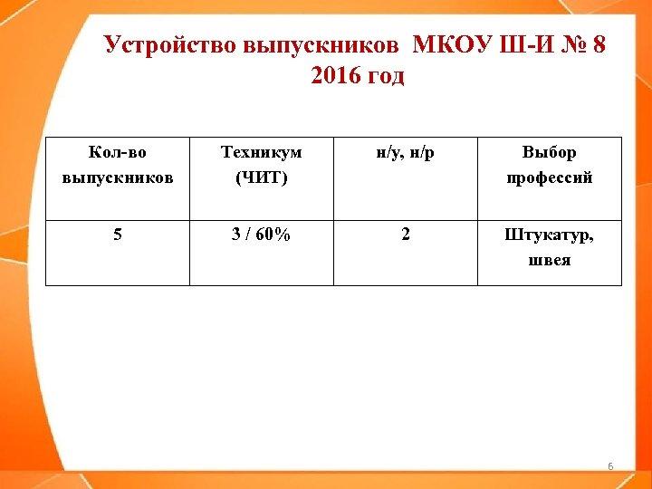 Устройство выпускников МКОУ Ш-И № 8 2016 год Кол-во выпускников Техникум (ЧИТ) н/у, н/р