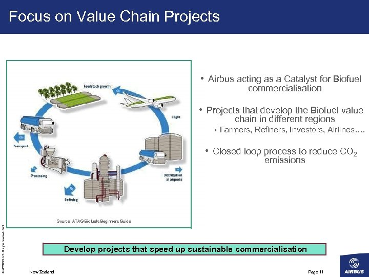 Focus on Value Chain Projects • Airbus acting as a Catalyst for Biofuel commercialisation