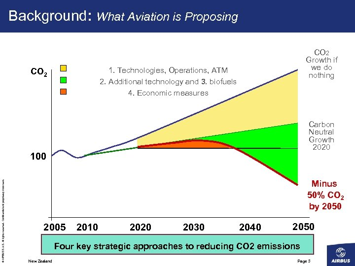 Background: What Aviation is Proposing CO 2 Growth if we do nothing 1. Technologies,