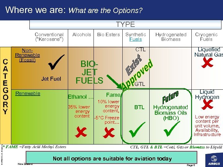 """Where we are: What are the Options? TYPE Conventional (""""Kerosene"""") Non. Renewable (Fossil) Jet"""