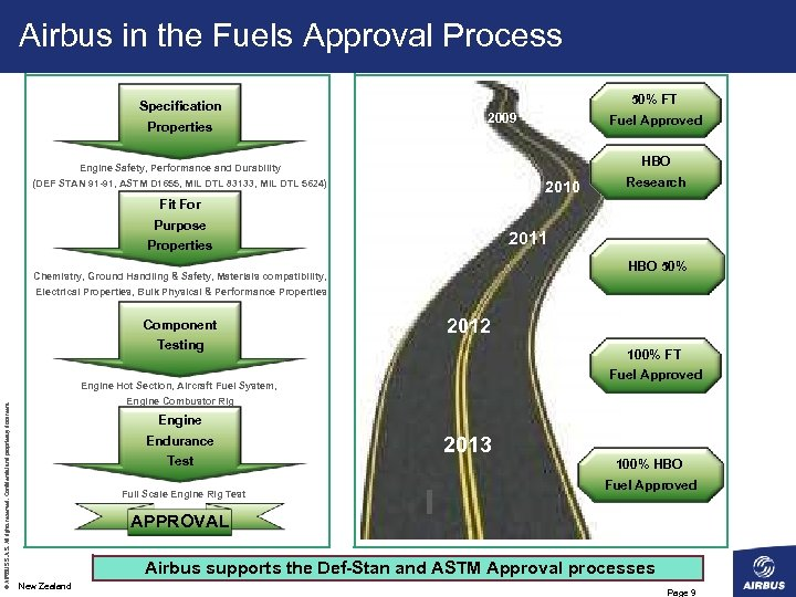 Airbus in the Fuels Approval Process Specification Properties 50% FT 2009 Fuel Approved HBO