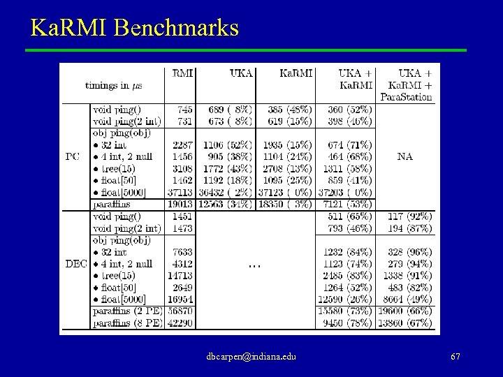 Ka. RMI Benchmarks dbcarpen@indiana. edu 67