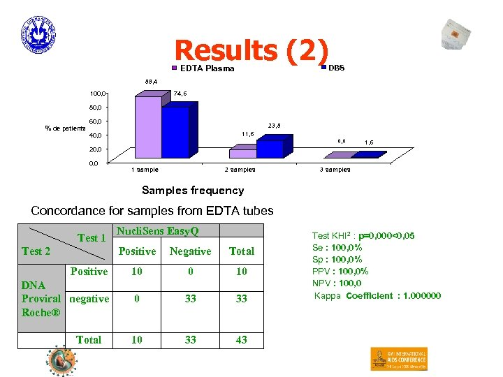 Results (2) DBS EDTA Plasma 88, 4 100, 0 74, 6 80, 0 %